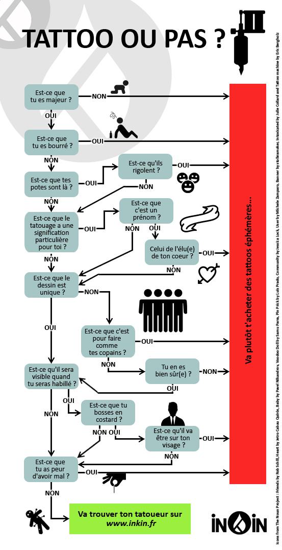 infographie sur le tatouage par inKin